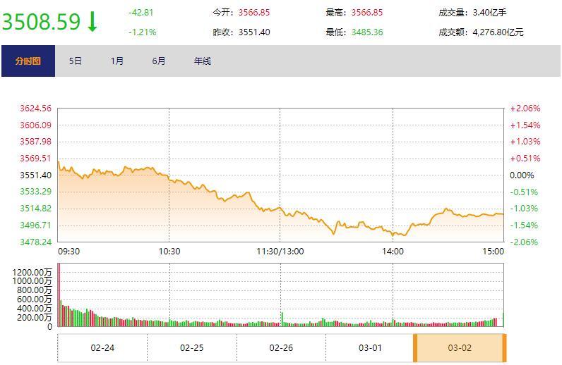 今日收盘:顺周期板块领跌 沪指下跌1.21%