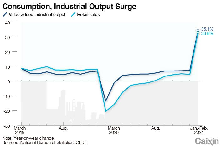 Indicator charts0315-2