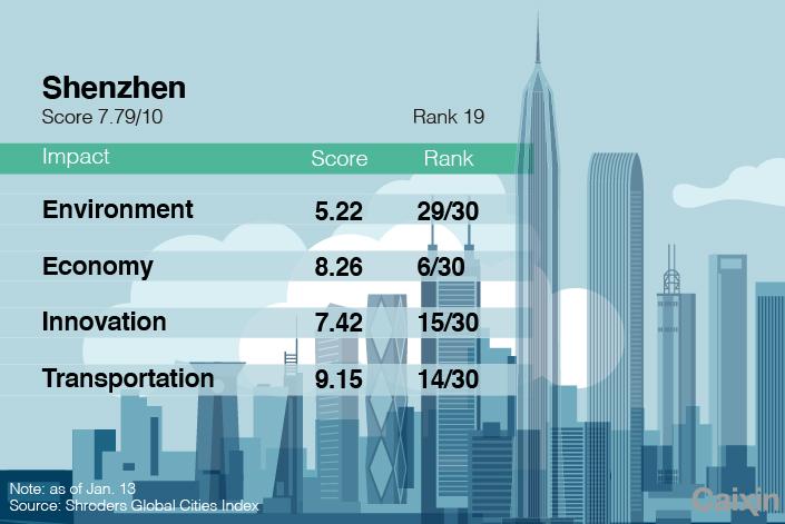 SHENZHEN chart-2