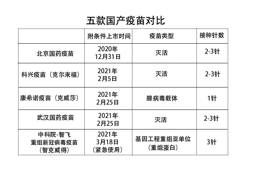 数字说 中国已批准五款新冠疫苗上市 它们之间有何异同?