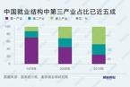 麦肯锡:疫情重塑劳动力格局 全球三分之一职业变更将在中国