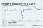 财新PMI分析|制造业景气连降四月 出口再回扩张