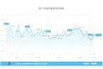 3月万事达卡财新BBD中国新经济指数升至29.1