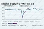 财新PMI分析|服务业带动经济加速扩张 出口、就业边际改善