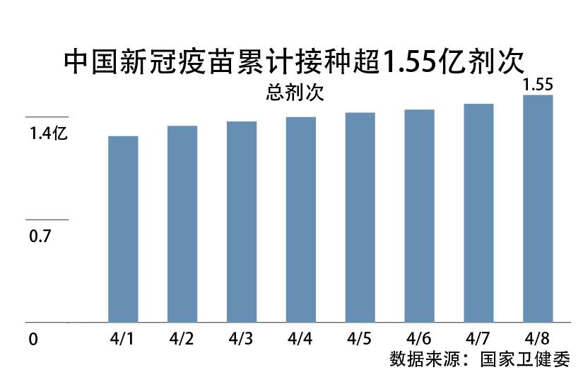 """数字说 全球14款疫苗上市 中国如何避免成为""""疫苗接种洼地""""?(更新中)"""