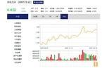 面板涨价超预期 京东方净利润增160%