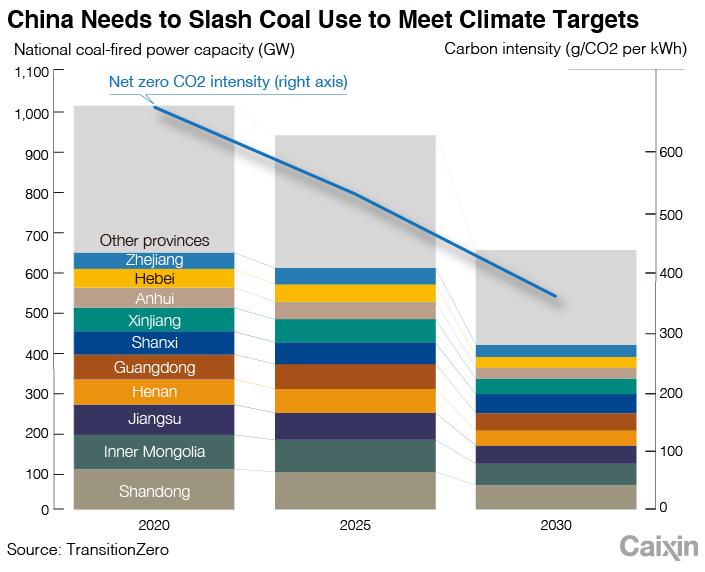 Coal_chart