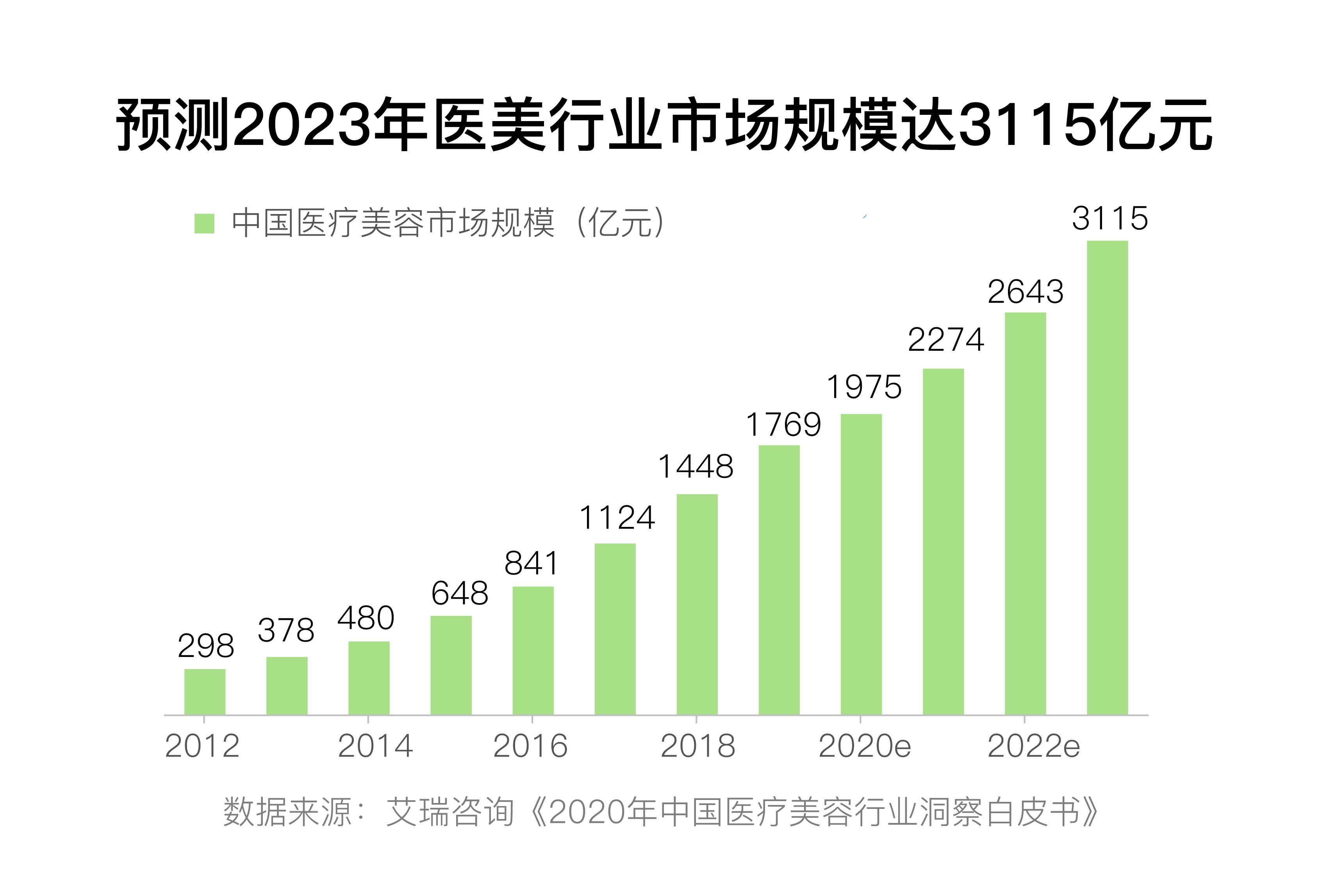 数字说 需求大乱象多 中国医美行业质疑声中野蛮生长
