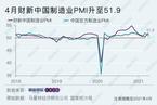 财新PMI分析|制造业景气升至年内新高 就业重回扩张