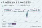 4月统计局制造业PMI回落至51.1 就业指数重回收缩区间