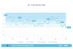 4月万事达卡财新BBD中国新经济指数降至27