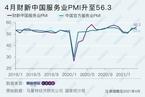 4月财新中国服务业PMI升至56.3 高于3月2个百分点