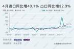 4月出口超预期增32.3% 大宗商品涨价继续拉高进口额
