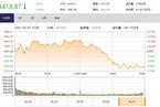 今日收盘:医药股继续下挫 创业板指跳水跌3.46%