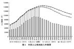 双侧记:人口老龄化如何影响中国经济增长?