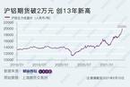 沪铝期货破2万元 创13年新高