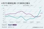 4月价格指数继续攀升 PPI同比上涨6.8%创三年半新高