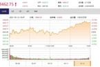 今日收盘:汽车股领涨 A股缩量上涨0.61%