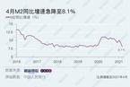 4月信贷社融均低于预期 M2同比增速急降至8.1%