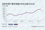 【数据图解】BDI等海运价格指数连同油价上扬