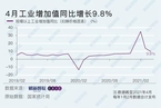 4月工业增加值同比增长9.8% 略低于市场预期