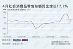 4月消费同比增长17.7% 大幅低于预期