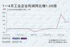 4月工业企业利润同比增长57% 两年平均增速改善