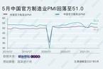5月统计局制造业PMI微降至51 价格指数创逾十年新高