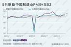 财新PMI分析|制造业景气微升 关注出口和通胀走势