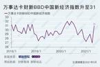 5月万事达卡财新BBD中国新经济指数升至31