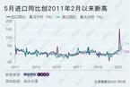 5月出口同比增长27.9% 低于市场预期