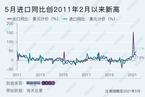 5月进口同比大增51%,创逾十年新高!|理财