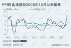5月PPI同比超预期大涨9% 为2008年10月以来最高