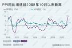 5月PPI同比大涨9% 为2008年10月以来最高|理财