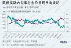 【市场洞察】华安基金许之彦:金价走势须看美国实际利率