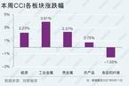 【CCI快报】中国大宗商品指数周涨2.36% 焦炭领涨7.31%