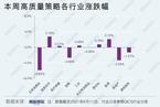 【财新智库】A股高质量策略周跌1.27% 信息技术及能源板块逆市收涨(6月7日-6月11日)