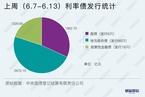 【债市周报】国债收益率能否冲破3%关口存争议 下半年利率债走势如何?