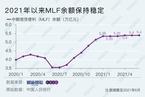 """【数据图解】中国央行货币政策""""稳""""字当头 美联储资产负债翻倍"""