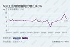 5月工业增加值同比增长8.8% 服务业生产加速