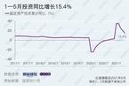 1—5月投资同比增长15.4% 低于市场预期