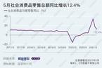 5月消费同比增长12.4% 持续低于市场预期