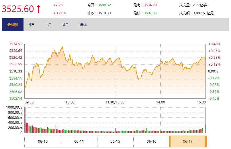 今日收盘:芯片股掀涨停潮 创业板反弹上涨2%