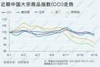 【CCI快报】中国大宗商品指数周跌3.38% 农产品领跌6.70%
