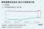油价短期还会否冲高/LPG期货持续上涨|数据精华