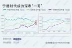 """数据解读深市""""新一哥""""宁德时代/普通投资者该试用基金投顾了吗丨数据精华"""