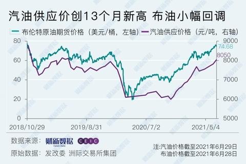 成品油价格再度上调 原油价格还会继续涨吗?