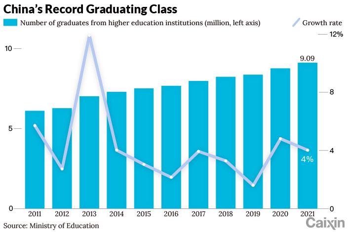 Graduates chart-1