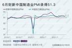 6月财新中国制造业PMI录得51.3 降至三个月低点