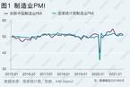 财新PMI分析|制造业景气回落 供给冲击渐显